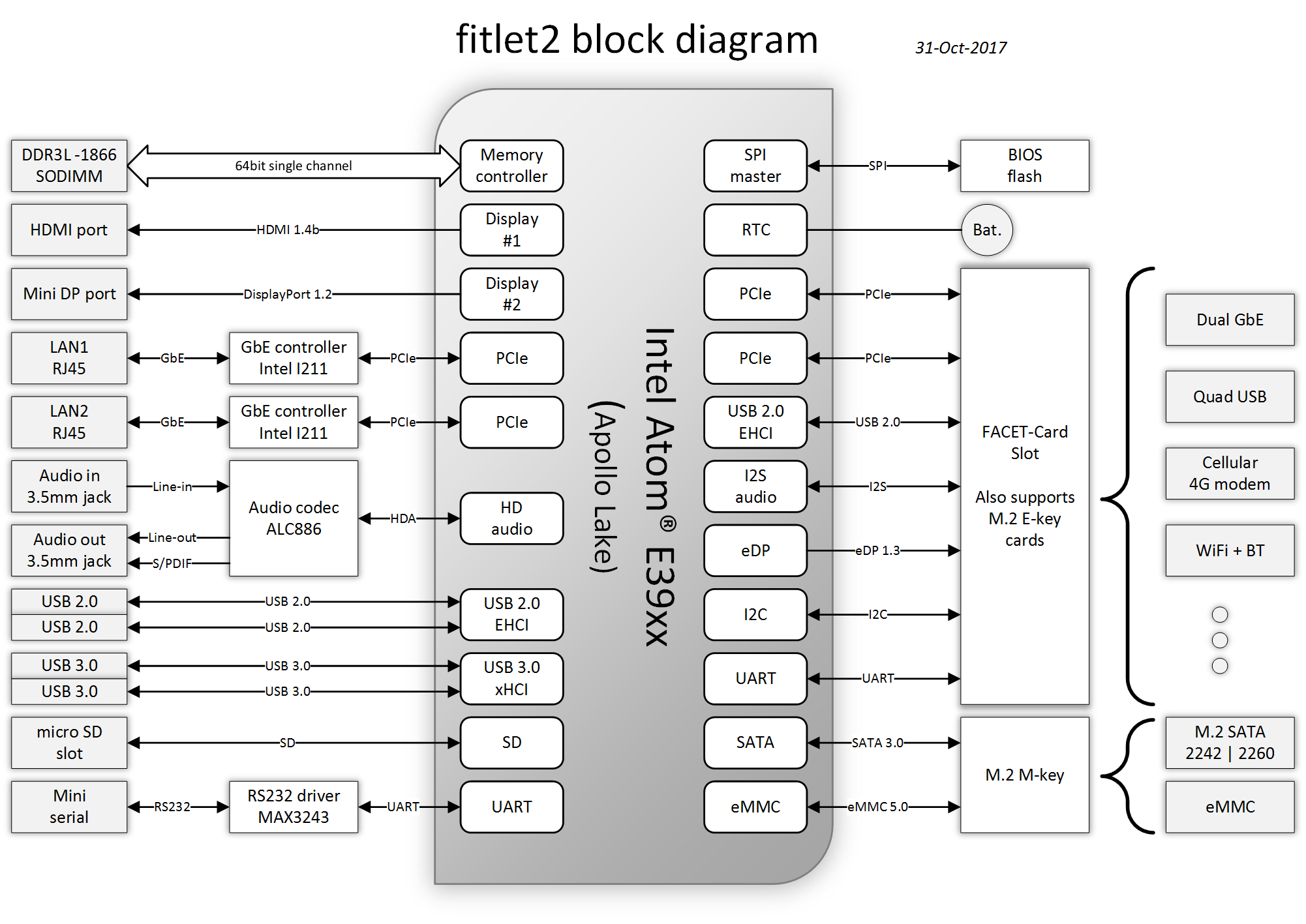 fitlet2 block diagram